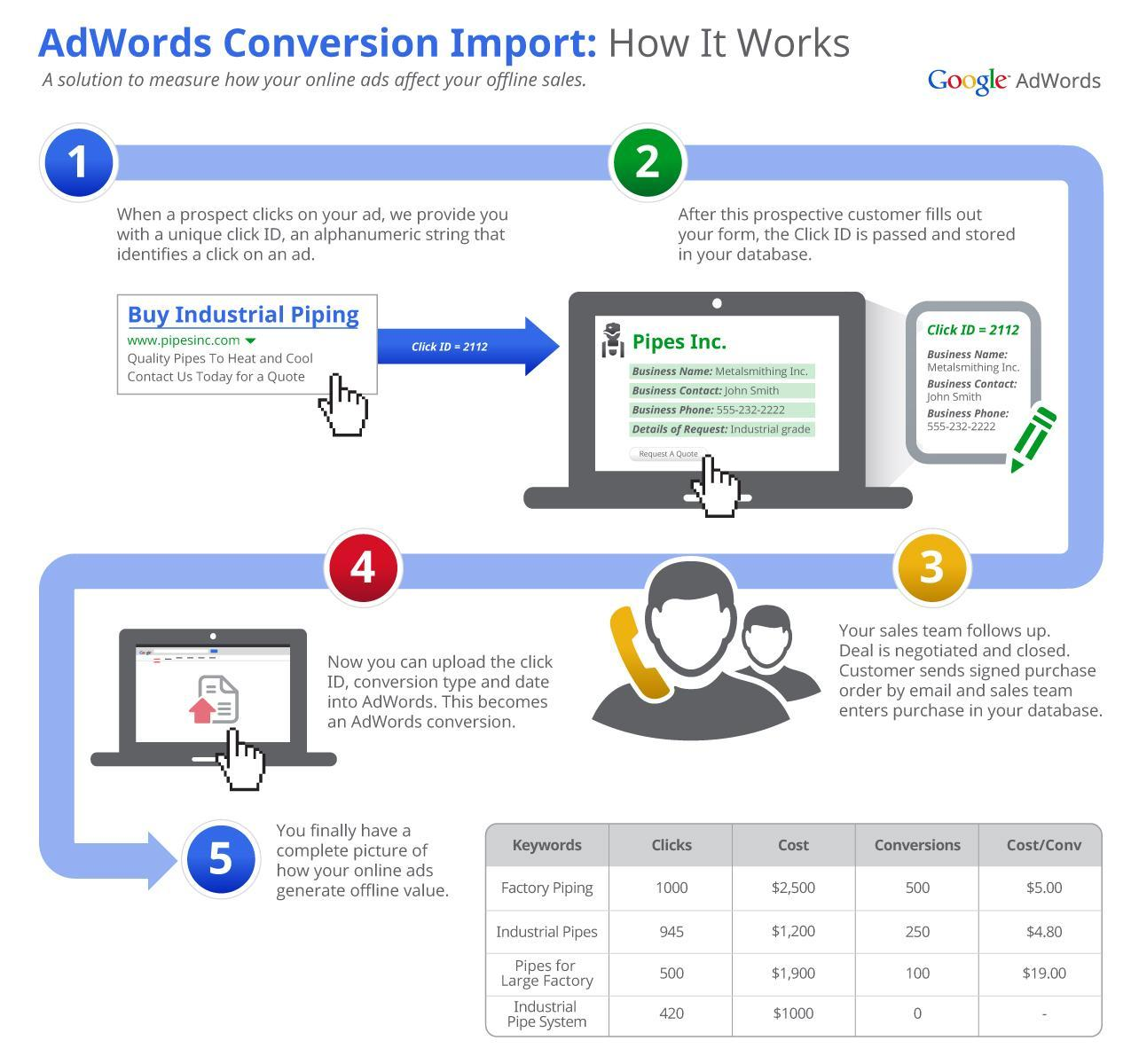 uid adwords offline conversion tracking