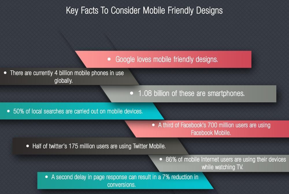 Comment optimiser son site Google mobile friendly responsive design